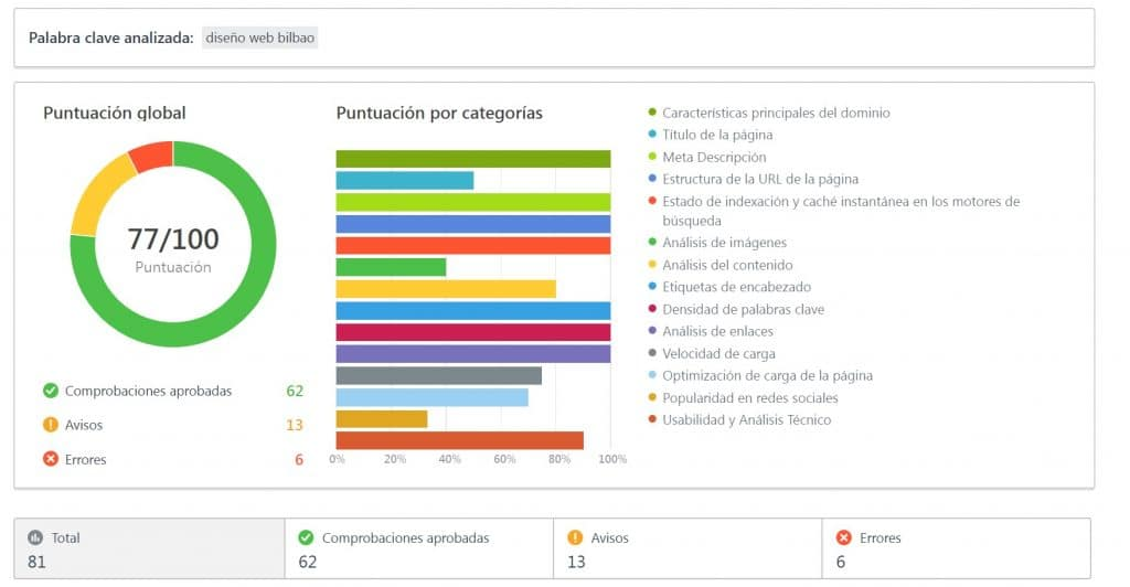seranking seo optimizacion