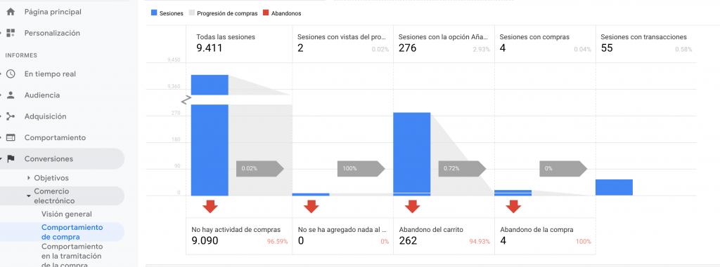 informes comercio electronico mejorado analytics
