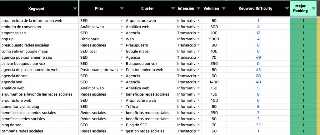 keyword research nuevas